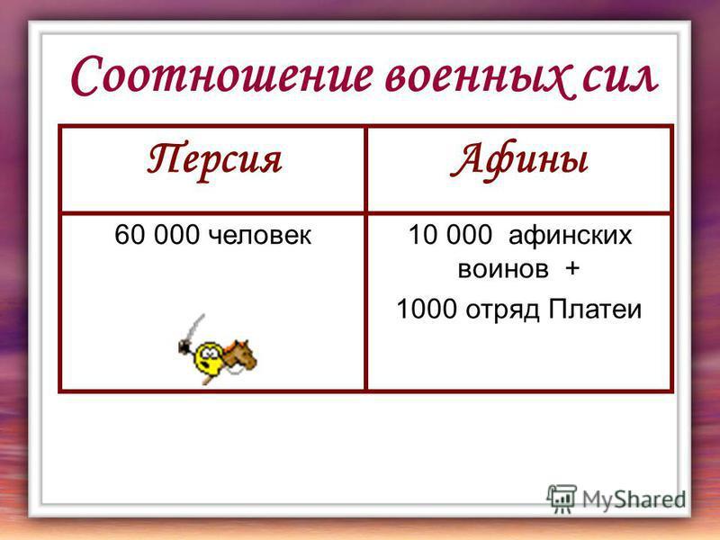 Соотношение военных сил Персия Афины 60 000 человек 10 000 афинских воинов + 1000 отряд Платеи