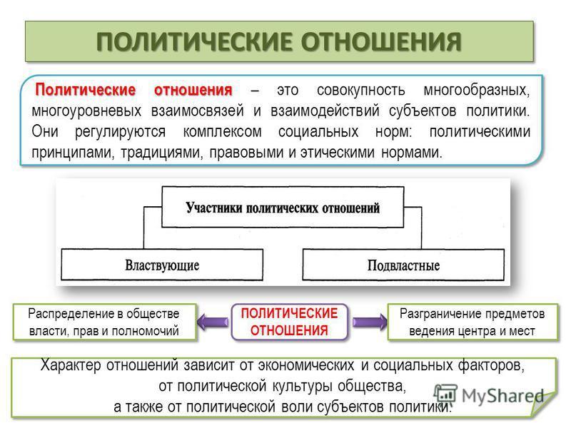 Политические отношения Политические отношения – это совокупность многообразных, многоуровневых взаимосвязей и взаимодействий субъектов политики. Они регулируются комплексом социальных норм: политическими принципами, традициями, правовыми и этическими