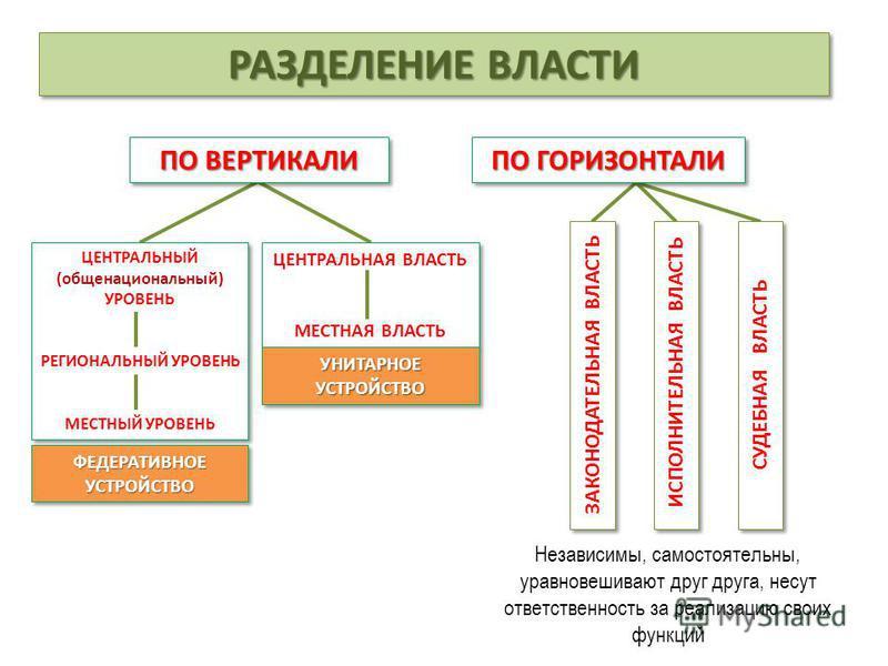 РАЗДЕЛЕНИЕ ВЛАСТИ ПО ВЕРТИКАЛИ ПО ГОРИЗОНТАЛИ ЦЕНТРАЛЬНЫЙ (общенациональный) УРОВЕНЬ РЕГИОНАЛЬНЫЙ УРОВЕНЬ МЕСТНЫЙ УРОВЕНЬ ЦЕНТРАЛЬНЫЙ (общенациональный) УРОВЕНЬ РЕГИОНАЛЬНЫЙ УРОВЕНЬ МЕСТНЫЙ УРОВЕНЬ ЦЕНТРАЛЬНАЯ ВЛАСТЬ МЕСТНАЯ ВЛАСТЬ ЦЕНТРАЛЬНАЯ ВЛАСТЬ