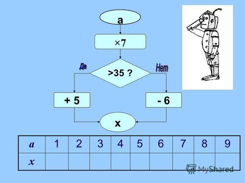 ×7×7 а >35 ? - 6 х + 5 а 123456789 х