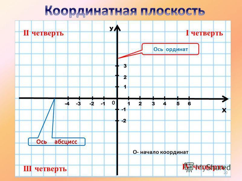 У Х 0 О- начало координат 45123-3-2-4 1 2 3 6 -2 Ось абсцисс Ось ординат I четвертьII четверть III четверть IV четверть 20