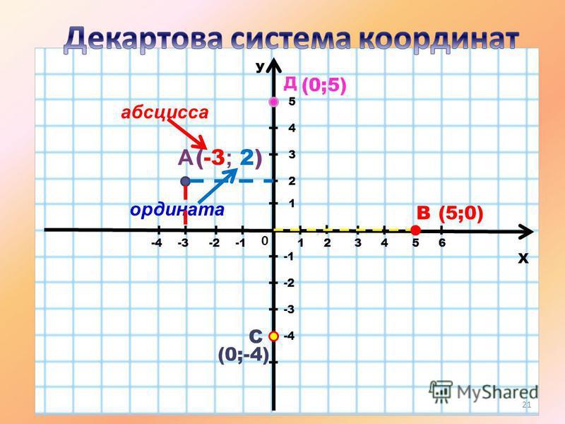 У Х 0 45123-3-2-4 1 2 3 6 -2 А абсцисса ордината В(5;0) (-3 ; 2) -3 -4 4 5 С (0;-4) Д (0;5) 21
