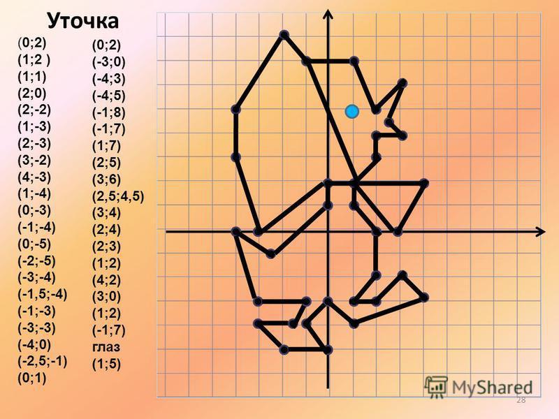 (0;2) (1;2 ) (1;1) (2;0) (2;-2) (1;-3) (2;-3) (3;-2) (4;-3) (1;-4) (0;-3) (-1;-4) (0;-5) (-2;-5) (-3;-4) (-1,5;-4) (-1;-3) (-3;-3) (-4;0) (-2,5;-1) (0;1) (0;2) (-3;0) (-4;3) (-4;5) (-1;8) (-1;7) (1;7) (2;5) (3;6) (2,5;4,5) (3;4) (2;4) (2;3) (1;2) (4;