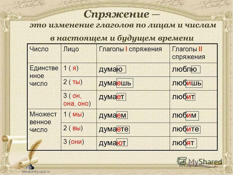 Спряжение это изменение глаголов по лицам и числам в настоящем и будущем времени Число ЛицоГлаголы I спряжения Глаголы II спряжения Единстве нное число 1 ( я) думаю любыю 2 ( ты) думаешь любишь 3 ( он, она, оно) думает любит Множест венное число 1 (