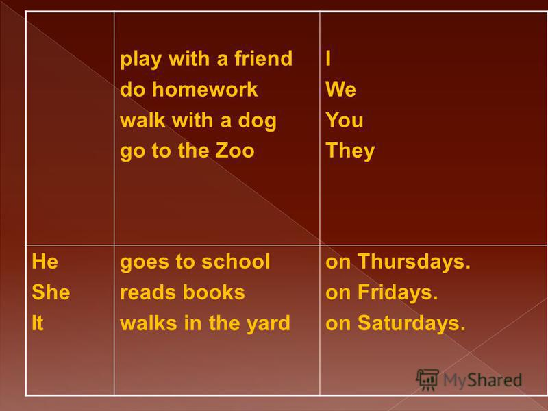 play with a friend do homework walk with a dog go to the Zoo I We You They He She It goes to school reads books walks in the yard on Thursdays. on Fridays. on Saturdays.