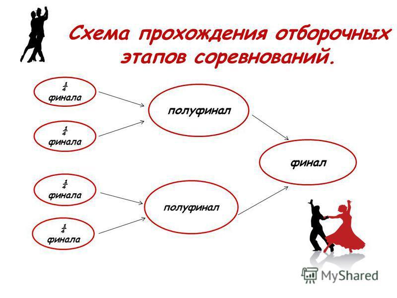 Схема прохождения отборочных этапов соревнований. ¼ финала полуфинал финал ¼ финала полуфинал