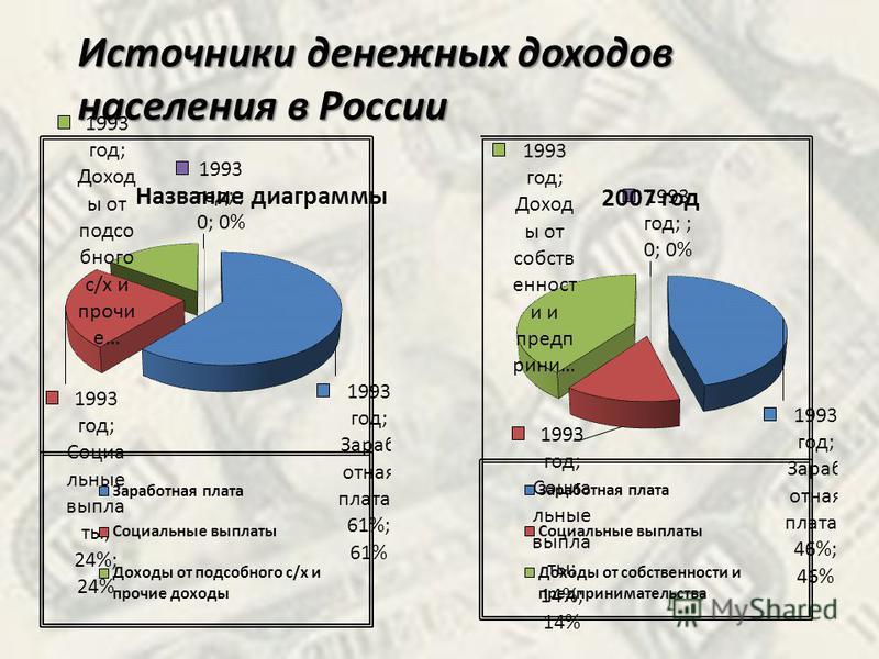 Источники денежных доходов населения в России