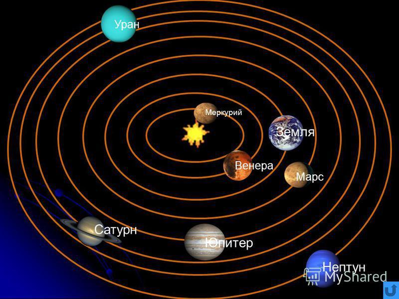 Земля Венера Марс Сатурн Юпитер Уран Нептун Меркурий