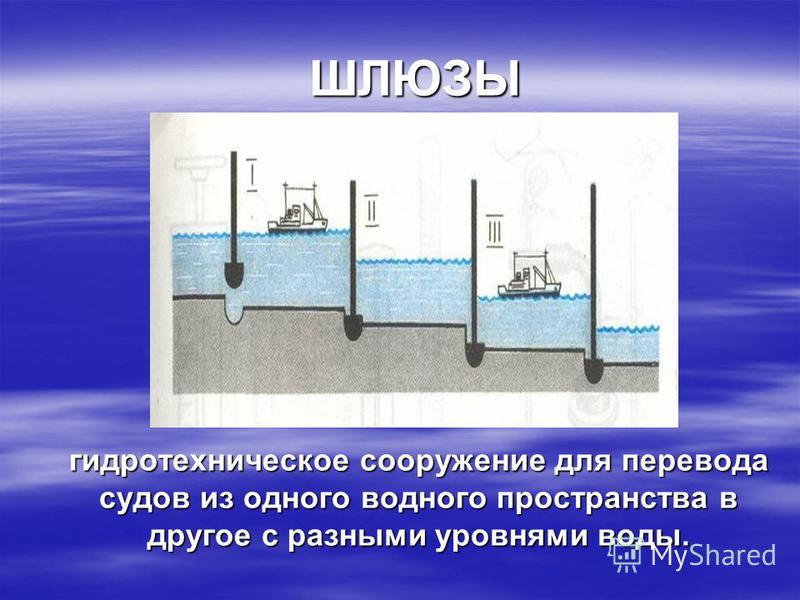 ШЛЮЗЫ гидротехническое сооружение для перевода судов из одного водного пространства в другое с разными уровнями воды.