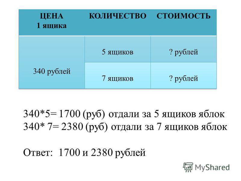 340*5= 1700 (руб) отдали за 5 ящиков яблок 340* 7= 2380 (руб) отдали за 7 ящиков яблок Ответ: 1700 и 2380 рублей