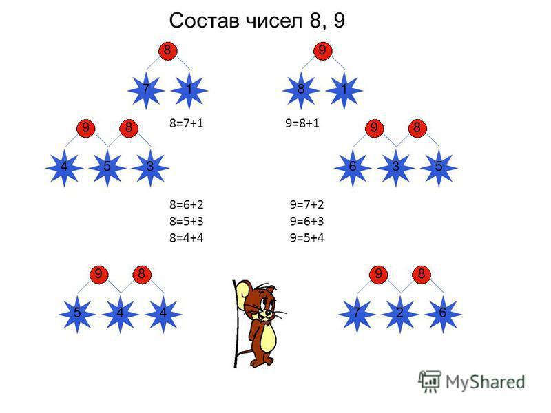 Состав чисел 8, 9 5 98 8=7+1 8=6+2 8=5+3 8=4+4 9=7+2 9=6+3 9=5+4 9=8+1 8 71 43 9 81 98 635 98 7264 98 54