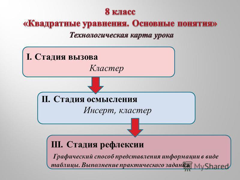 I. Стадия вызова Кластер II. Стадия осмысления Инсерт, кластер III. Стадия рефлексии Графический способ представления информации в виде таблицы. Выполнение практического задания
