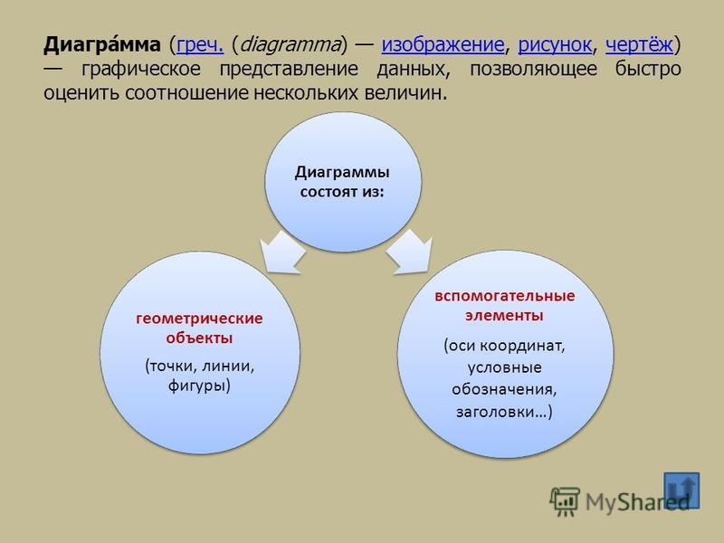 Диагра́ма (греч. (diagramma) изображение, рисунок, чертёж) графическое представление данных, позволяющее быстро оценить соотношение нескольких величин.греч.изображение рисунок чертёж Диаграммы состоят из: геометрические объекты (точки, линии, фигуры)
