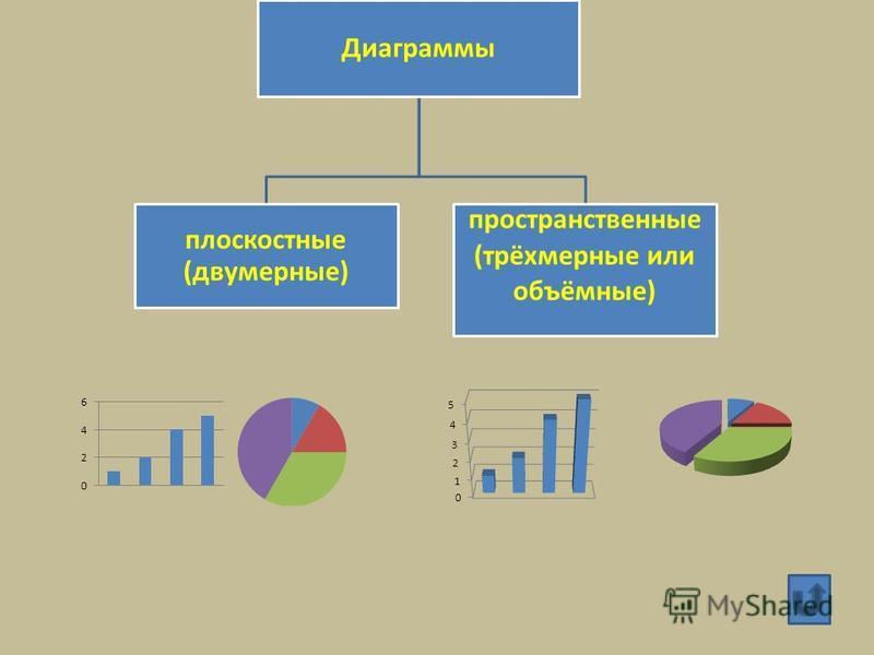 Диаграммы плоскостные (двумерные) пространственные (трёхмерные или объёмные)