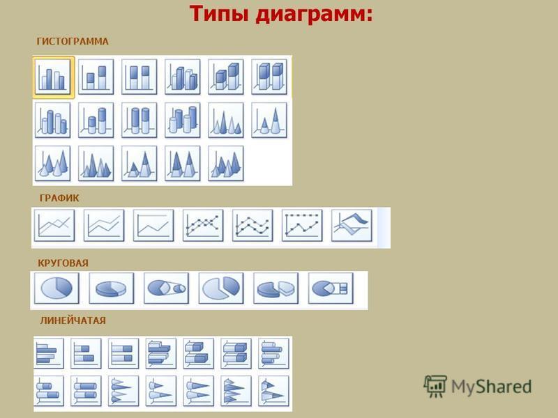 Типы диаграмм: ГИСТОГРАММА ГРАФИК КРУГОВАЯ ЛИНЕЙЧАТАЯ