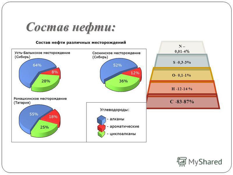 Состав нефти: N – 0,01-4 % S -0,3-3% О- 0,1-1% Н -12-14 % С -83-87%