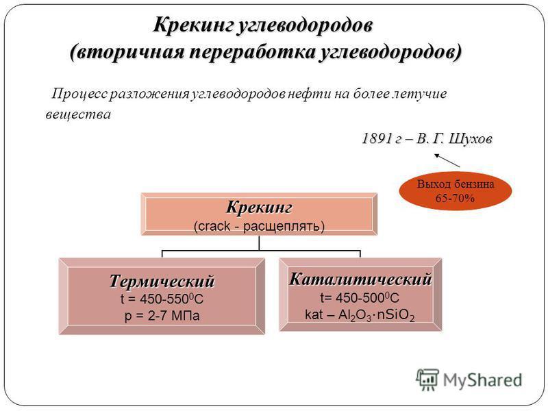 Крекинг углеводородов (вторичная переработка углеводородов) Крекинг (crack - расщеплять) Термический t = 450-550 0 С р = 2-7 МПа Каталитический t= 450-500 0 С kat – Al2O3 ·nSiO2 Процесс разложения углеводородов нефти на более летучие вещества 1891 г