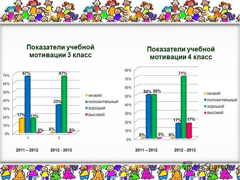 2011 – 2012 2012 - 2013
