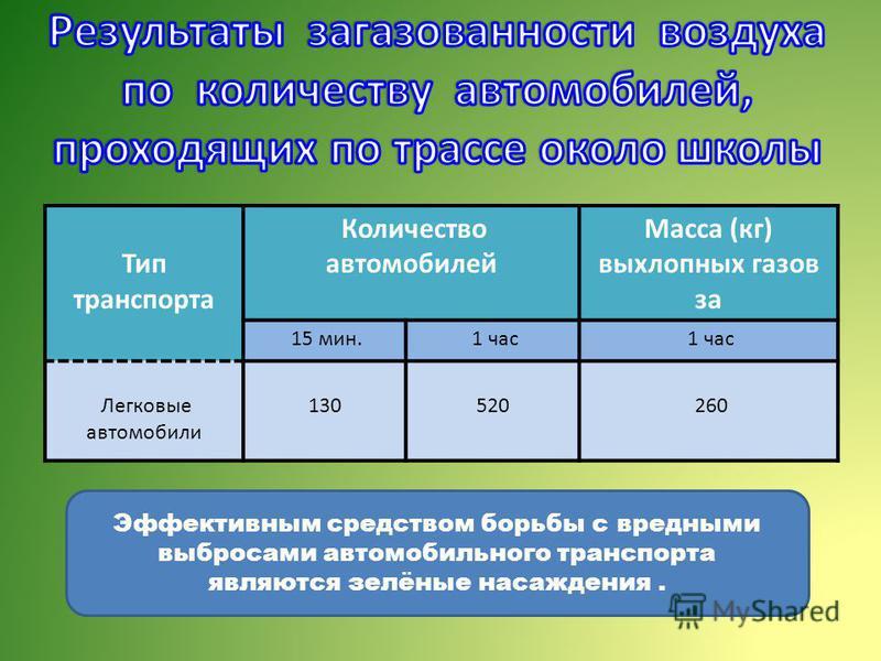 Тип транспорта Количество автомобилей Масса (кг) выхлопных газов за 15 мин. 1 час Легковые автомобили 130520 260 Эффективным средством борьбы с вредными выбросами автомобильного транспорта являются зелёные насаждения.