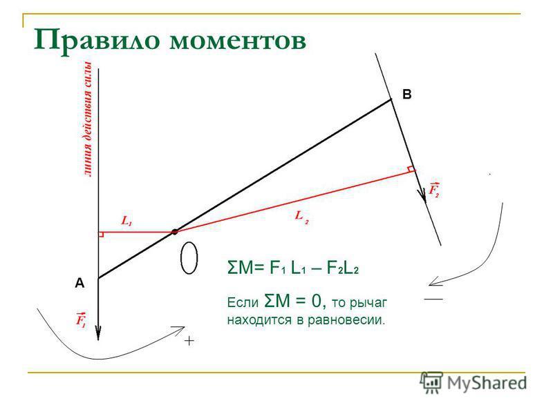 Правило моментов ΣМ= F 1 L 1 – F 2 L 2 Если ΣМ = 0, то рычаг находится в равновесии. А В