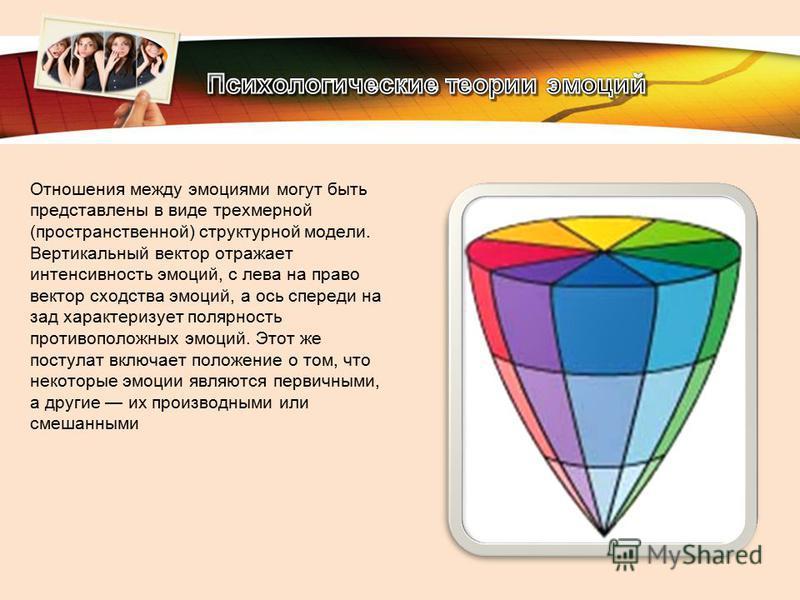 LOGO Отношения между эмоциями могут быть представлены в виде трехмерной (пространственной) структурной модели. Вертикальный вектор отражает интенсивность эмоций, с лева на право вектор сходства эмоций, а ось спереди на зад характеризует полярность пр