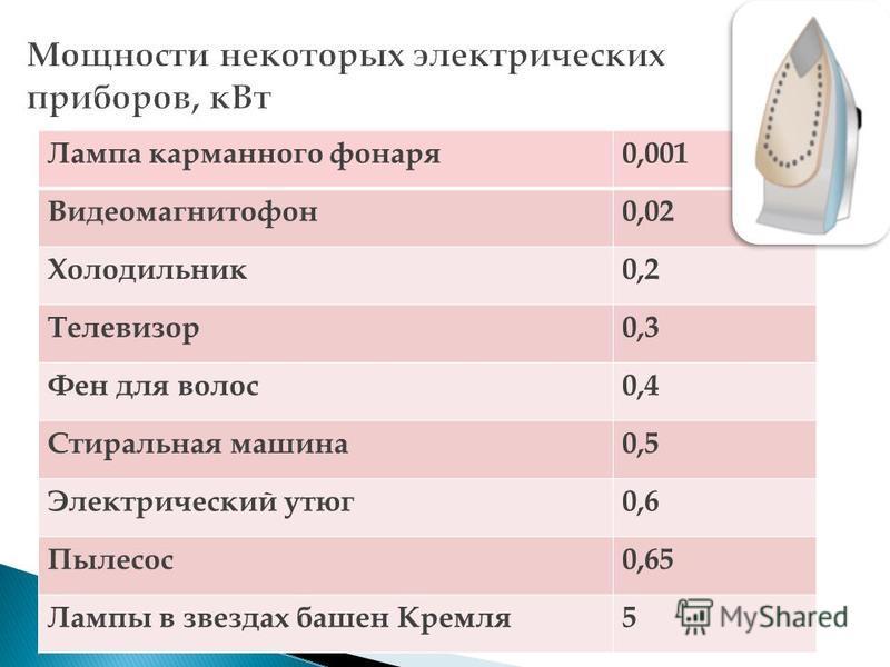Лампа карманного фонаря 0,001 Видеомагнитофон 0,02 Холодильник 0,2 Телевизор 0,3 Фен для волос 0,4 Стиральная машина 0,5 Электрический утюг 0,6 Пылесос 0,65 Лампы в звездах башен Кремля 5