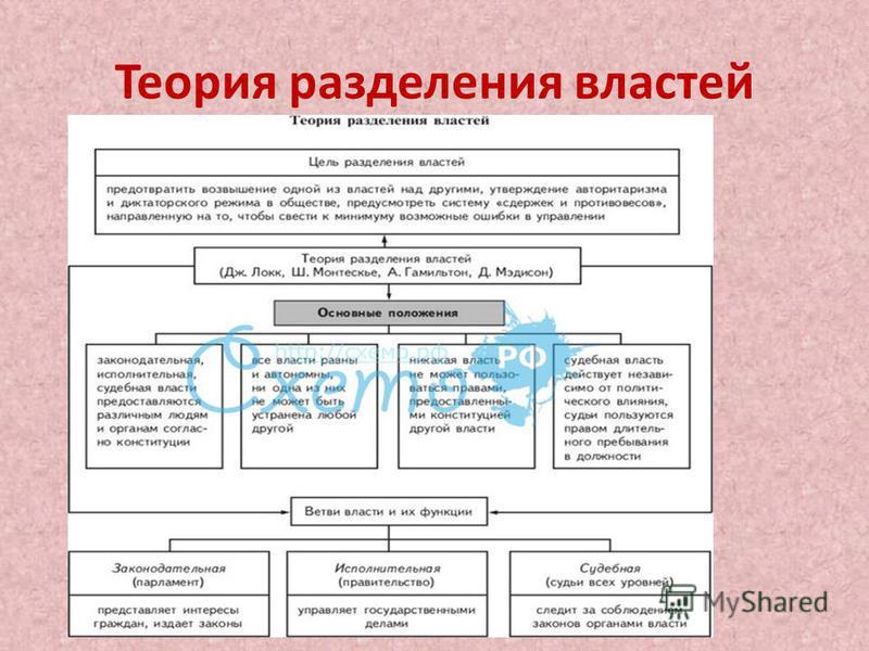 Теория разделения властей