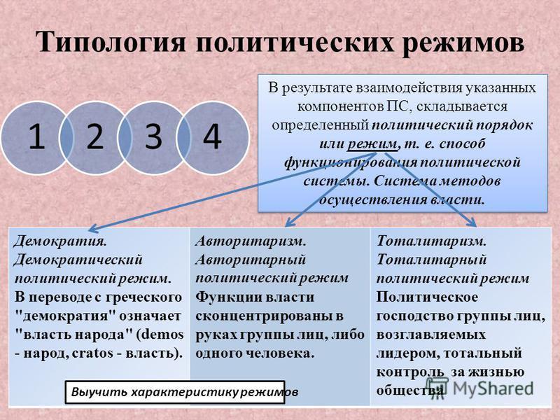 Типология политических режимов 1234 В результате взаимодействия указанных компонентов ПС, складывается определенный политический порядок или режим, т. е. способ функционирования политической системы. Система методов осуществления власти. Демократия.