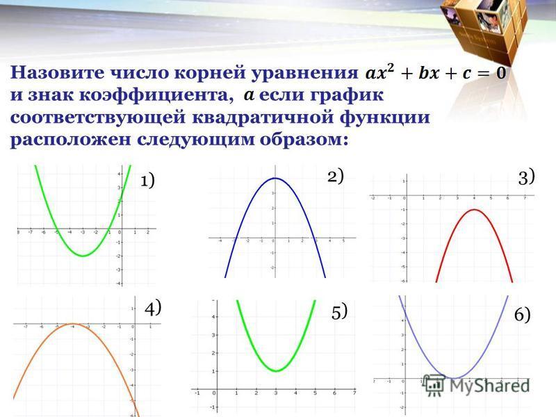 Назовите число корней уравнения и знак коэффициента, если график соответствующей квадратичной функции расположен следующим образом: 1) 2)3) 4) 5) 6)