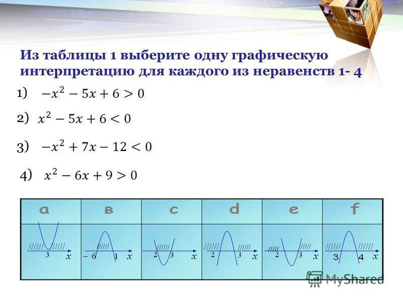 Из таблицы 1 выберите одну графическую интерпретацию для каждого из неравенств 1- 4 1) 2) 3) 4)