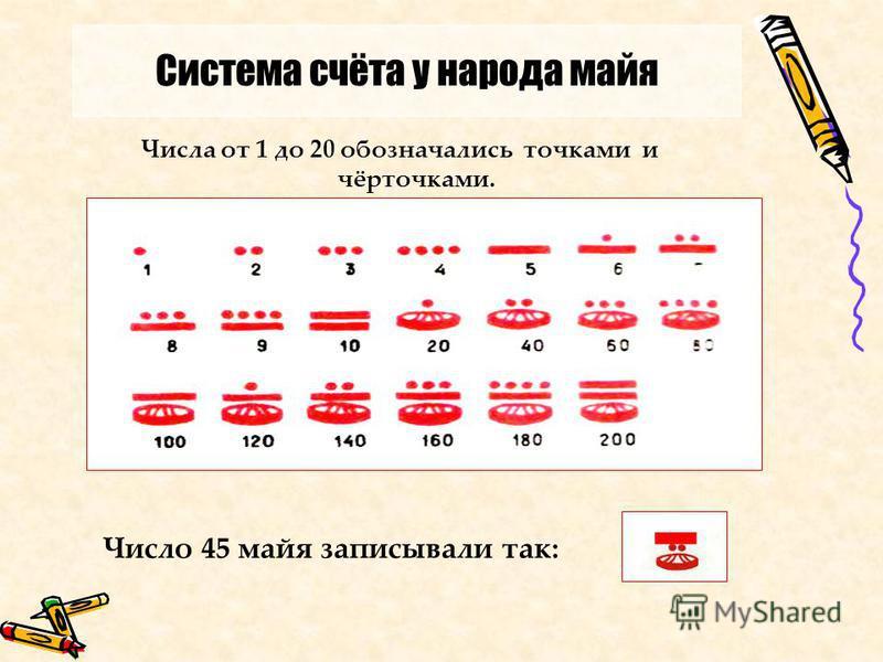 Числа от 1 до 20 обозначались точками и чёрточками. Число 45 майя записывали так: Система счёта у народа майя