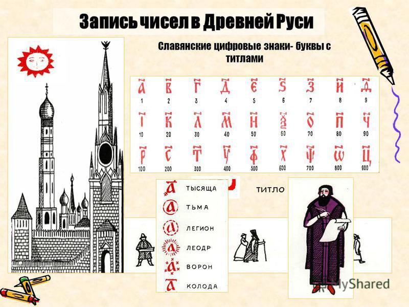 Запись чисел в Древней Руси В Древней Руси буква «а» обозначала число 1 Буква «б» обозначала число 2 Для обозначения чисел 10, 20,100,…, 900 использовались буквы. Для отличия букв от слов использовали знак титло Славянские цифровые знаки- буквы с тит