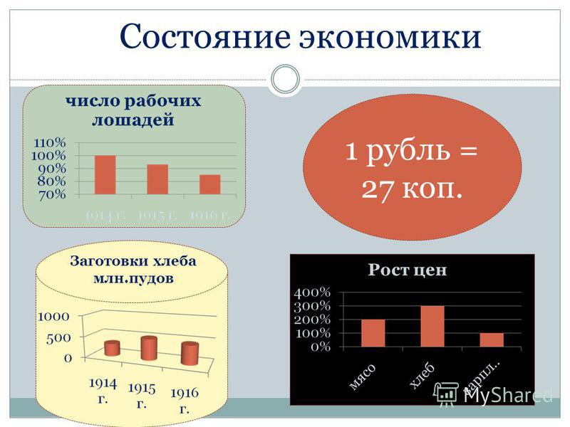 Состояние экономики Заготовки хлеба млн.пудов 1 рубль = 27 коп.