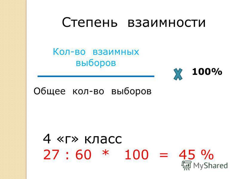 Степень взаимности Кол-во взаимных выборов Общее кол-во выборов 100% 4 «г» класс 27 : 60 * 100 = 45 %