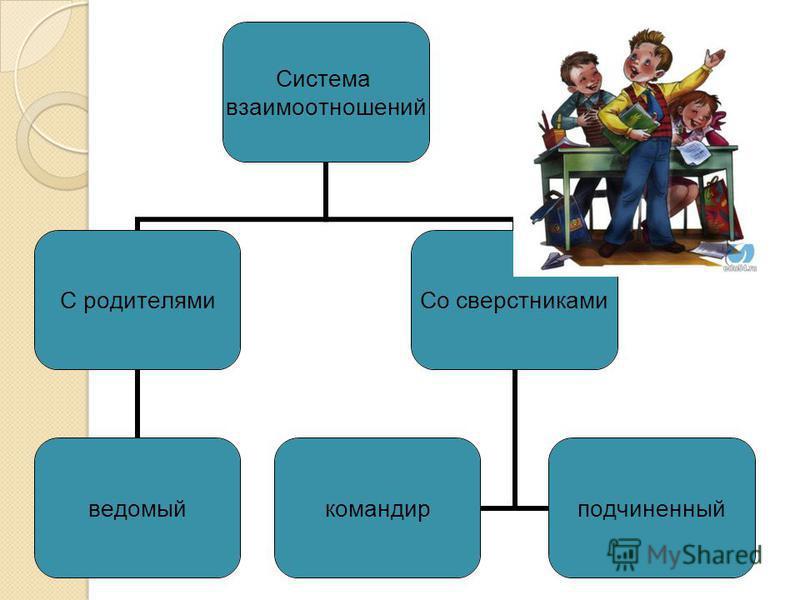 Система взаимоотношений С родителями ведомый Со сверстниками командир подчиненный