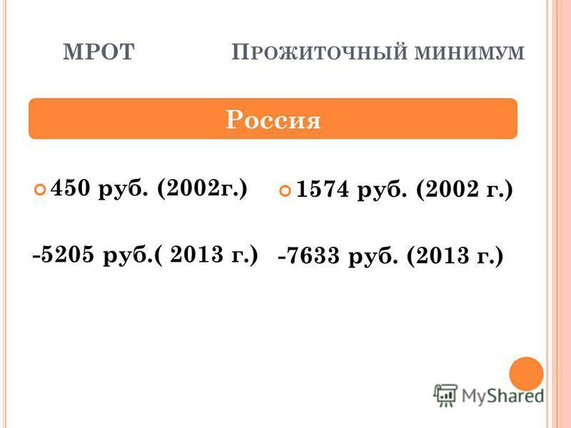 МРОТ П РОЖИТОЧНЫЙ МИНИМУМ 450 руб. (2002 г.) -5205 руб.( 2013 г.) Россия 1574 руб. (2002 г.) -7633 руб. (2013 г.)