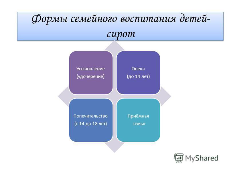 Формы семейного воспитания детей- сирот Усыновление (удочерение) Опека (до 14 лет) Попечительство (с 14 до 18 лет) Приёмная семья