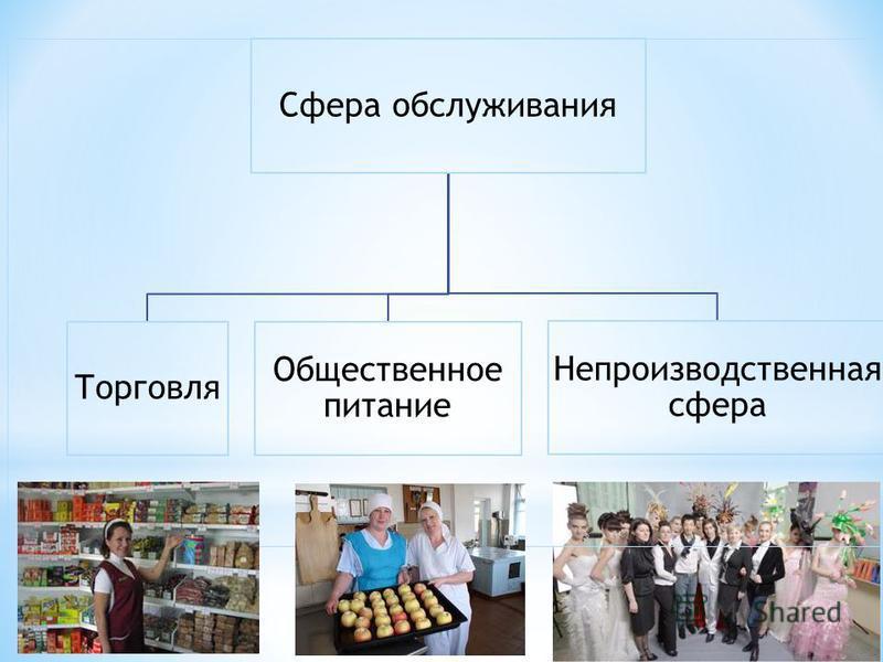 Сфера обслуживания Торговля Общественное питание Непроизводственная сфера