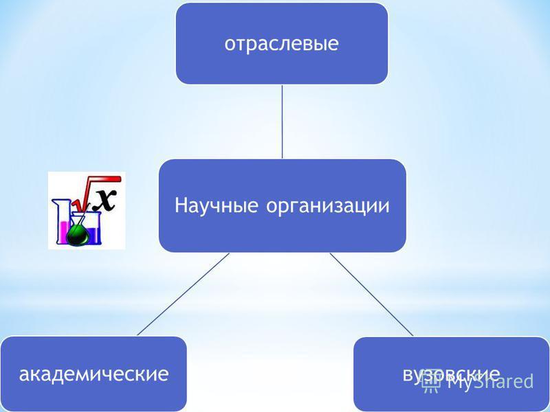 Научные организации отраслевые вузовские академические