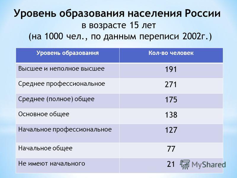 Уровень образования населения России в возрасте 15 лет (на 1000 чел., по данным переписи 2002 г.) Уровень образования Кол-во человек Высшее и неполное высшее 191 Среднее профессиональное 271 Среднее (полное) общее 175 Основное общее 138 Начальное про