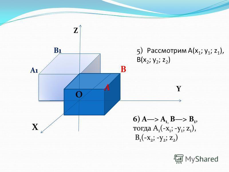 Z Y X O O A B A1 B15) Рассмотрим А(x 1 ; y 1 ; z 1 ), В(x 2 ; y 2 ; z 2 ) 6) А> А 1, В> В 1, тогда А 1 (-x 1 ; -y 1 ; z 1 ), В 1 (-x 2 ; -y 2 ; z 2 )