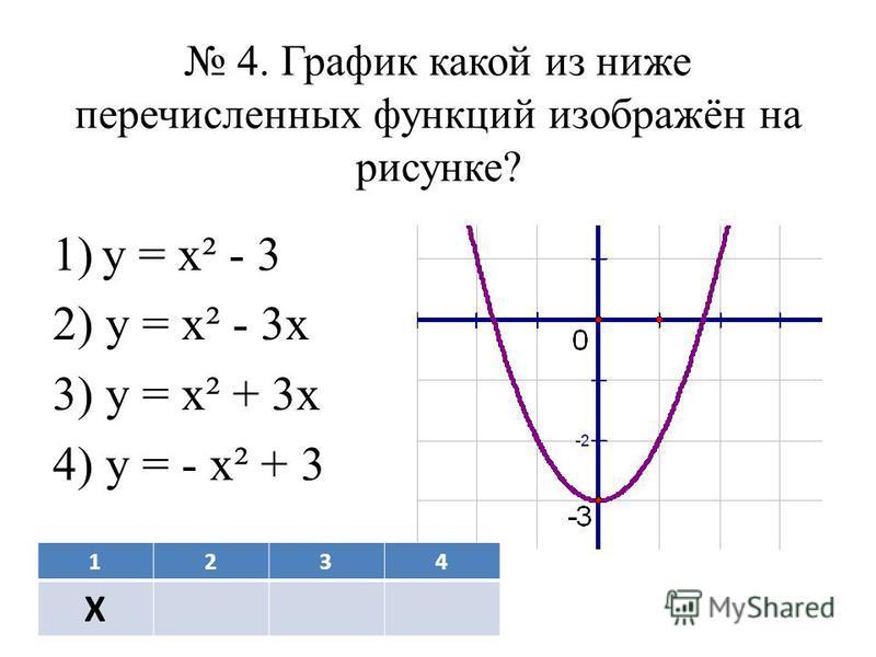 4. График какой из ниже перечисленных функций изображён на рисунке? 1)у = х² - 3 2) у = х² - 3 х 3) у = х² + 3 х 4) у = - х² + 3 1234 Х