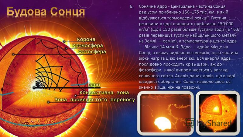 6.Сонячне ядро - Центральна частина Сонця радіусом приблизно 150–175 тис. км, в якій відбуваються термоядерні реакції. Густина речовини в ядрі становить приблизно 150 000 кг/м³ (що в 150 разів більше густини води і в ~6,6 разів перевищує густину найщ