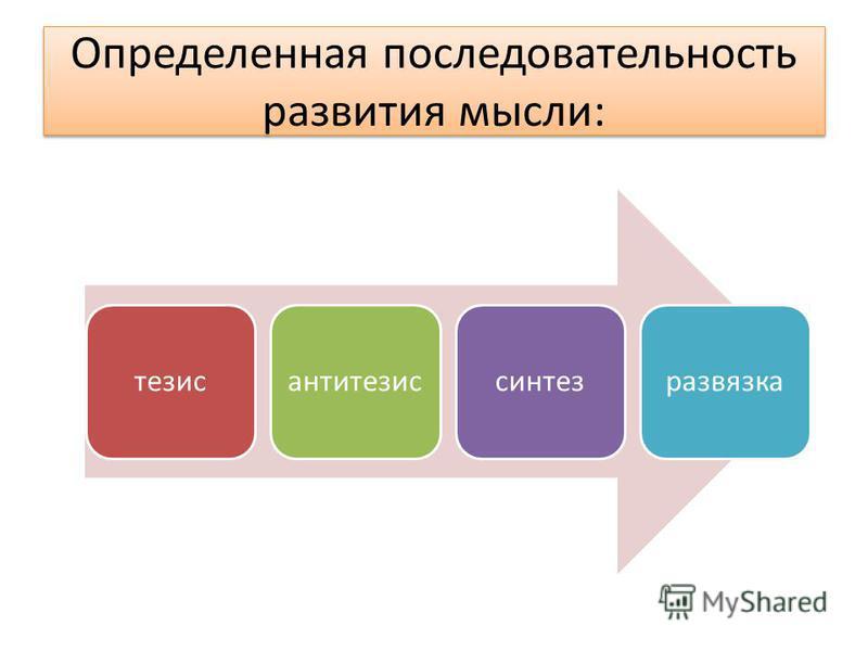 тезис антитезис синтез развязка Определенная последовательность развития мысли: