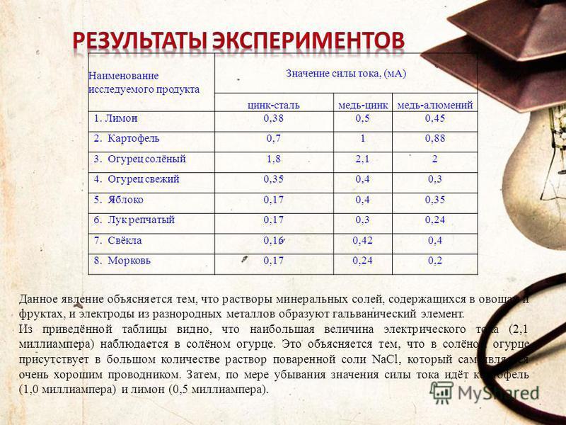 Наименование исследуемого продукта Значение силы тока, (мА) цинк-сталь медь-цинк медь-алюминий 1. Лимон 0,380,50,45 2. Картофель 0,710,88 3. Огурец солёный 1,82,12 4. Огурец свежий 0,350,40,3 5. Яблоко 0,170,40,35 6. Лук репчатый 0,170,30,24 7. Свёкл