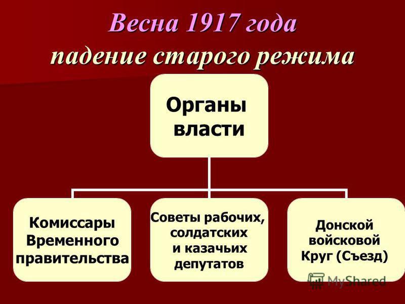 Весна 1917 года падение старого режима Органы власти Комиссары Временного правительства Советы рабочих, солдатских и казачьих депутатов Донской войсковой Круг (Съезд)