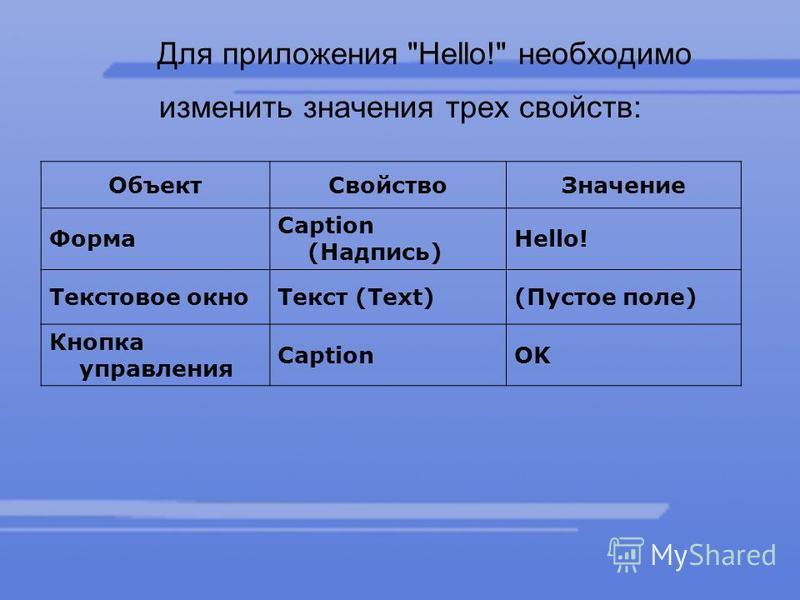 Для приложения Hello! необходимо изменить значения трех свойств: Объект СвойствоЗначение Форма Caption (Надпись) Hello! Текстовое окно Текст (Text)(Пустое поле) Кнопка управления CaptionOK