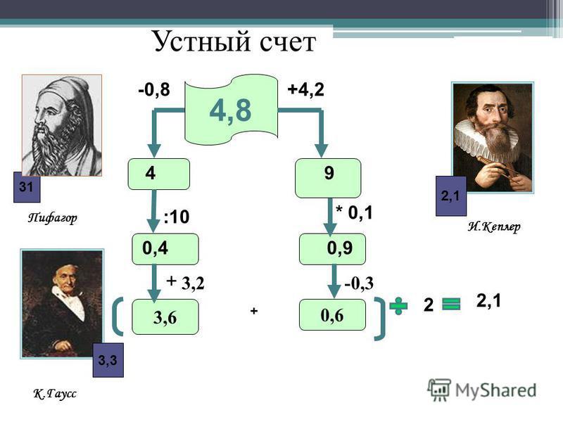 4,8 И.Кеплер Пифагор К.Гаусс 2,1 3,33,3 +4,2 9 -0,8 4 :10 0,4 * 0,1 2 0,9 2,1 3131 Устный счет 3,6 0,6 + + 3,2-0,3