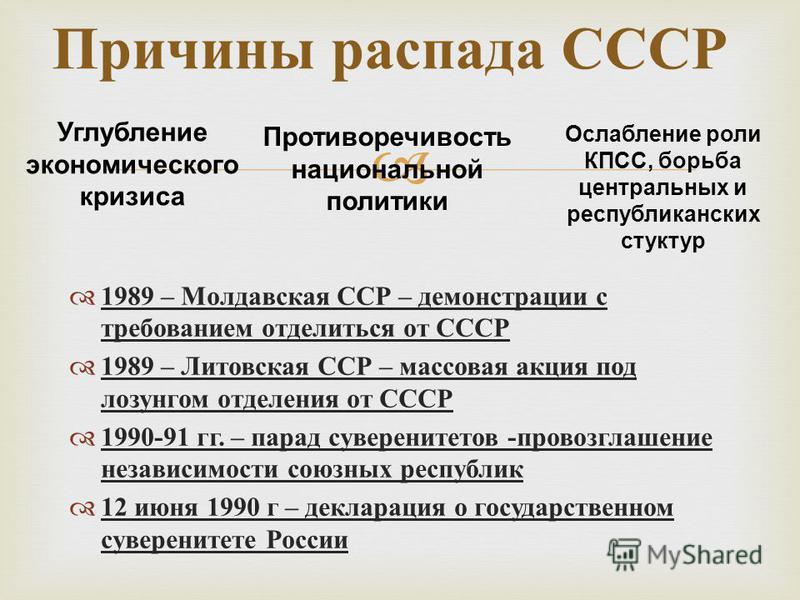 1989 – Молдавская ССР – демонстрации с требованием отделиться от СССР 1989 – Литовская ССР – массовая акция под лозунгом отделения от СССР 1990-91 гг. – парад суверенитетов - провозглашение независимости союзных республик 12 июня 1990 г – декларация