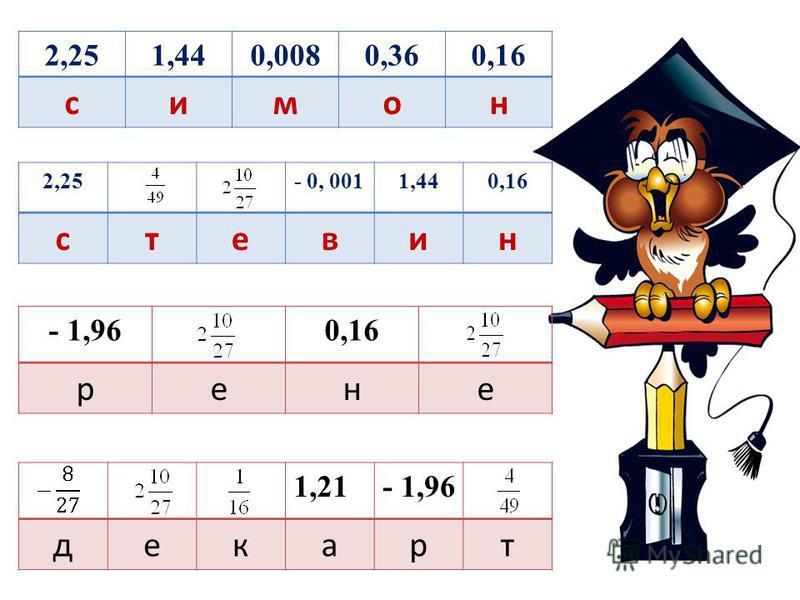 История создания современной теории степеней Выполните вычисления. Заполните таблицы буквами, учитывая найденные ответы. 0,4² 0,2 ³ (- 0,6) ² (- 0,1) ³ 1,1 ² (- 1,2) ² (- 1,5) ² - 1,4 ² с рткд е и а в о м н
